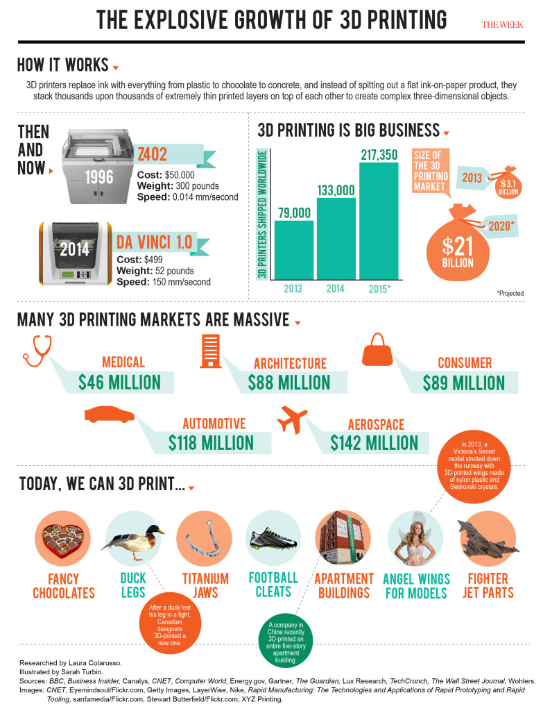 3D Printing Infographic