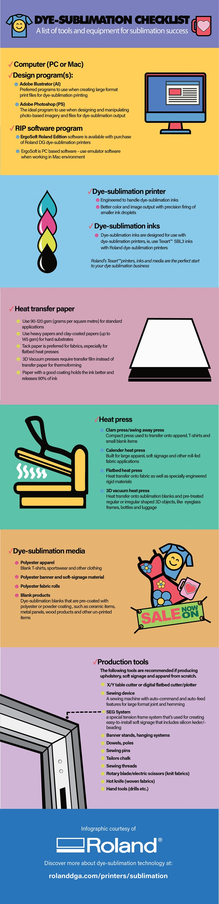 Dye-Sublimation Checklist – Infographic
