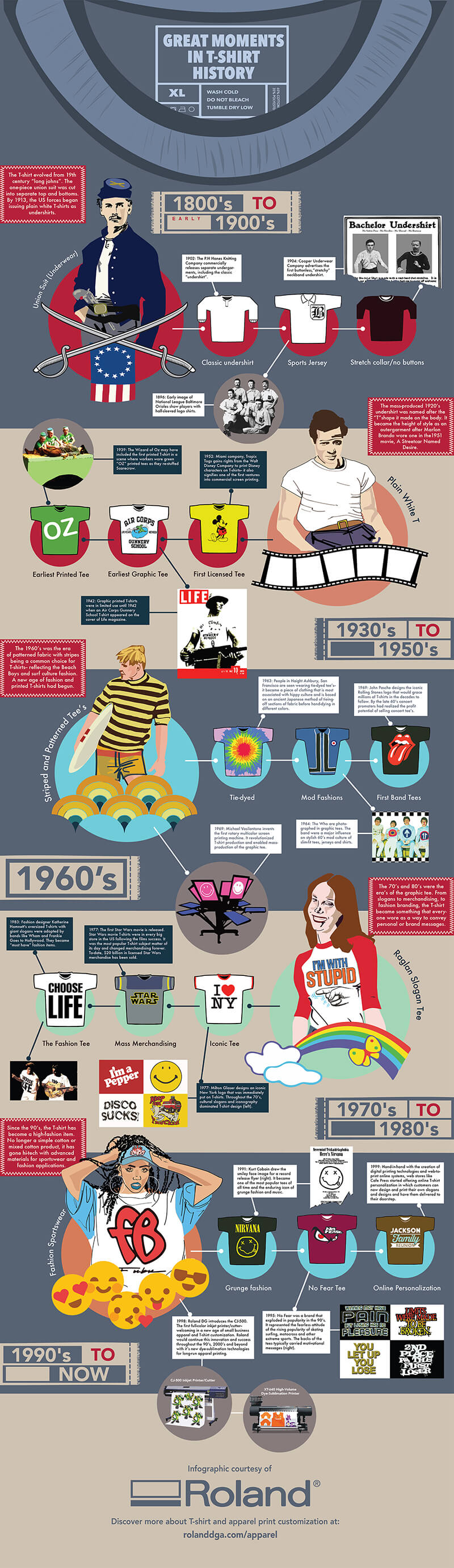 History of the T-shirt