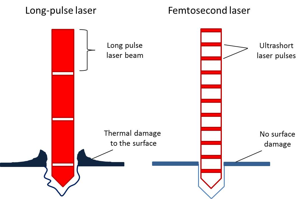 Diagram: Comparison of irradiation by long pulse laser with femtosecond laser.