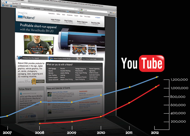 2012 RolandDGA.com exceeds 1 million page visits for the second consecutive year. In another significant milestone, Roland DGA videos surpass 1 million in total YouTube views.